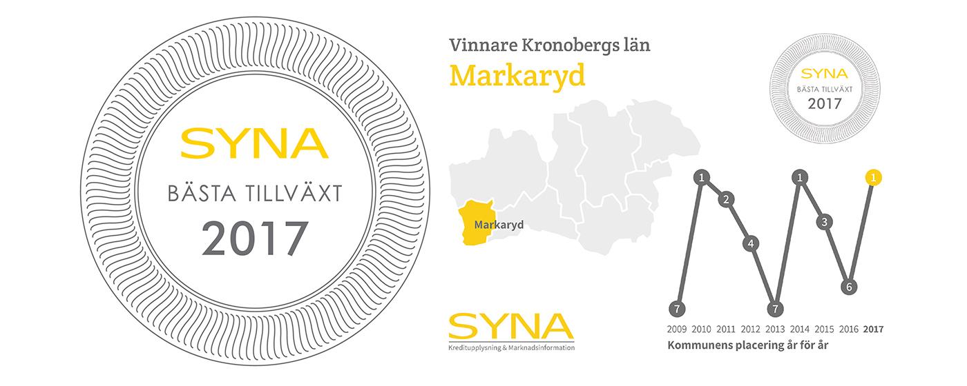 Markaryd är årets vinnare av Bästa Tillväxt i Kronobergs län